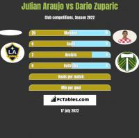 Julian Araujo vs Dario Zuparic h2h player stats