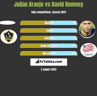 Julian Araujo vs David Romney h2h player stats