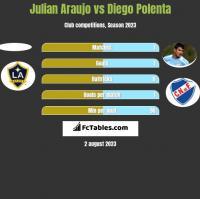 Julian Araujo vs Diego Polenta h2h player stats