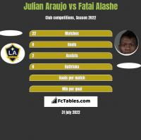 Julian Araujo vs Fatai Alashe h2h player stats