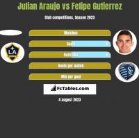 Julian Araujo vs Felipe Gutierrez h2h player stats