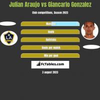 Julian Araujo vs Giancarlo Gonzalez h2h player stats