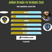 Julian Araujo vs Graham Zusi h2h player stats