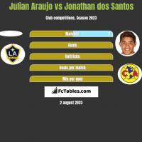 Julian Araujo vs Jonathan dos Santos h2h player stats