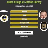 Julian Araujo vs Jordan Harvey h2h player stats