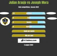Julian Araujo vs Joseph Mora h2h player stats