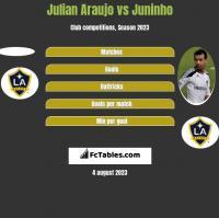 Julian Araujo vs Juninho h2h player stats