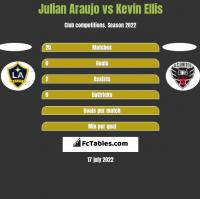 Julian Araujo vs Kevin Ellis h2h player stats