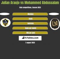 Julian Araujo vs Mohammed Abdussalam h2h player stats