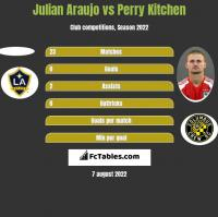 Julian Araujo vs Perry Kitchen h2h player stats