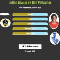 Julian Araujo vs Rolf Feltscher h2h player stats