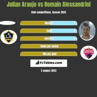 Julian Araujo vs Romain Alessandrini h2h player stats