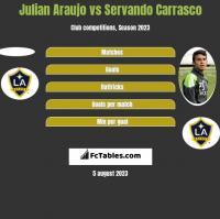 Julian Araujo vs Servando Carrasco h2h player stats
