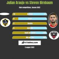 Julian Araujo vs Steven Birnbaum h2h player stats