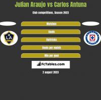 Julian Araujo vs Carlos Antuna h2h player stats
