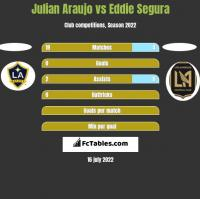 Julian Araujo vs Eddie Segura h2h player stats