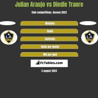 Julian Araujo vs Diedie Traore h2h player stats