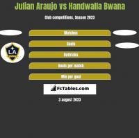 Julian Araujo vs Handwalla Bwana h2h player stats