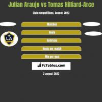Julian Araujo vs Tomas Hilliard-Arce h2h player stats