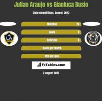 Julian Araujo vs Gianluca Busio h2h player stats