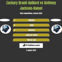 Zachary Brault-Guillard vs Anthony Jackson-Hamel h2h player stats