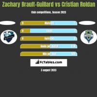 Zachary Brault-Guillard vs Cristian Roldan h2h player stats