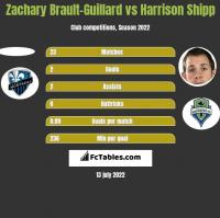 Zachary Brault-Guillard vs Harrison Shipp h2h player stats