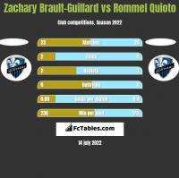 Zachary Brault-Guillard vs Rommel Quioto h2h player stats