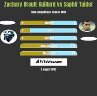 Zachary Brault-Guillard vs Saphir Taider h2h player stats