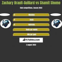 Zachary Brault-Guillard vs Shamit Shome h2h player stats