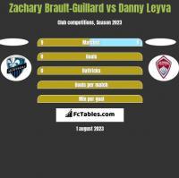 Zachary Brault-Guillard vs Danny Leyva h2h player stats