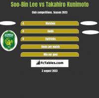Soo-Bin Lee vs Takahiro Kunimoto h2h player stats