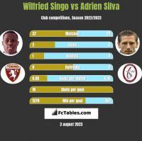 Wilfried Singo vs Adrien Silva h2h player stats