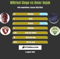 Wilfried Singo vs Amer Gojak h2h player stats