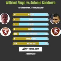 Wilfried Singo vs Antonio Candreva h2h player stats
