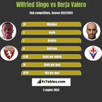 Wilfried Singo vs Borja Valero h2h player stats