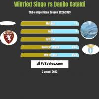 Wilfried Singo vs Danilo Cataldi h2h player stats
