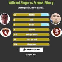 Wilfried Singo vs Franck Ribery h2h player stats