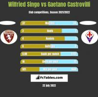 Wilfried Singo vs Gaetano Castrovilli h2h player stats