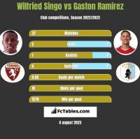 Wilfried Singo vs Gaston Ramirez h2h player stats