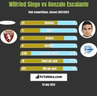 Wilfried Singo vs Gonzalo Escalante h2h player stats