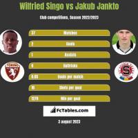 Wilfried Singo vs Jakub Jankto h2h player stats