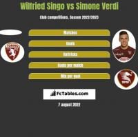 Wilfried Singo vs Simone Verdi h2h player stats
