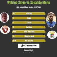 Wilfried Singo vs Souahilo Meite h2h player stats