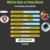 Wilfried Singo vs Tomas Rincon h2h player stats