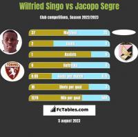 Wilfried Singo vs Jacopo Segre h2h player stats