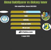 Akmal Bakhtiyarov vs Aleksey Ionov h2h player stats