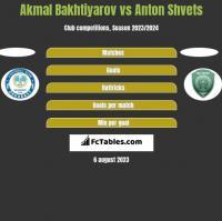 Akmal Bakhtiyarov vs Anton Shvets h2h player stats