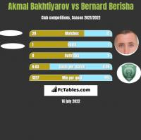Akmal Bakhtiyarov vs Bernard Berisha h2h player stats