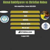 Akmal Bakhtiyarov vs Christian Noboa h2h player stats